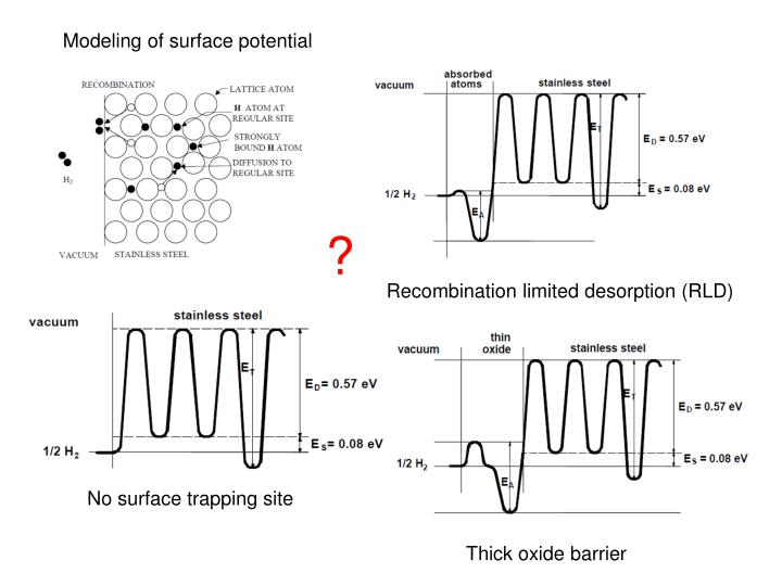 Modeling of surface potential