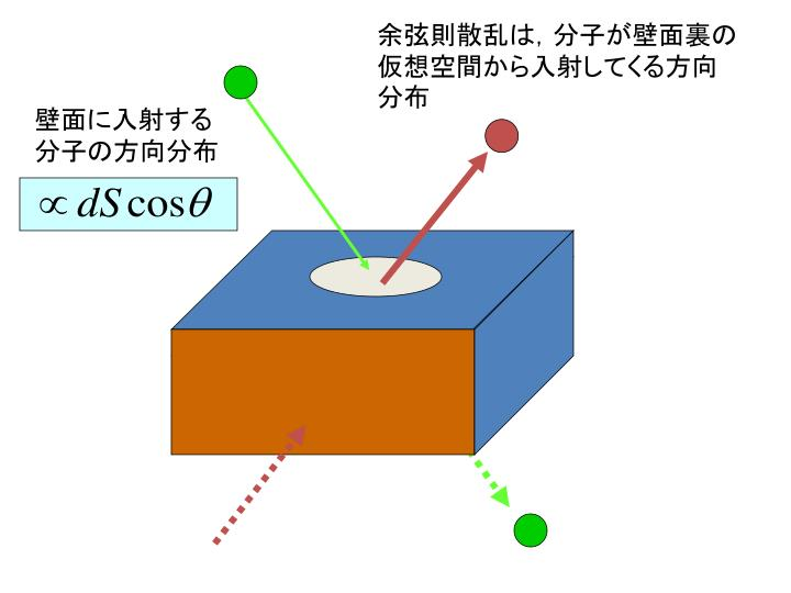 余弦則散乱は,分子が壁面裏の仮想空間から入射してくる方向分布