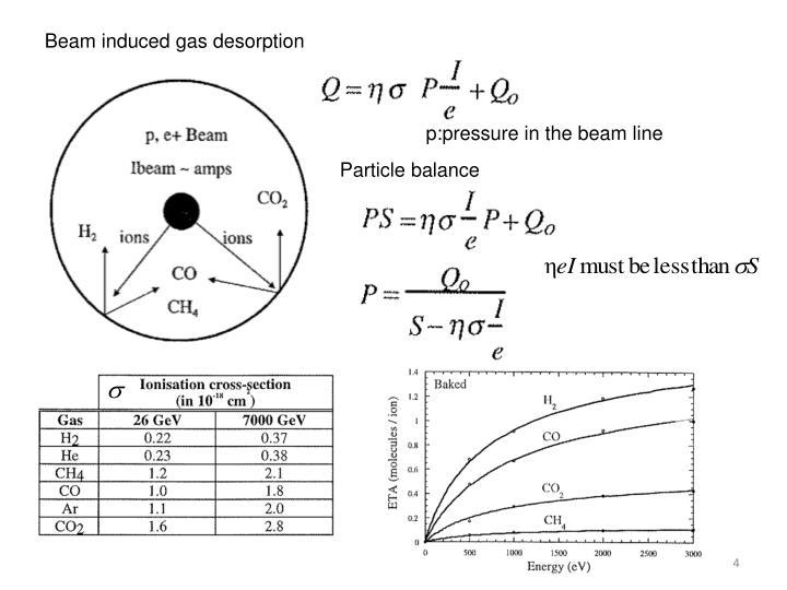 Beam induced gas desorption