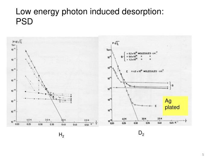 Low energy photon induced desorption: PSD