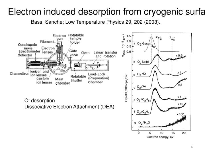 Electron induced desorption from cryogenic surfaces