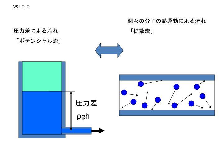 個々の分子の熱運動による流れ