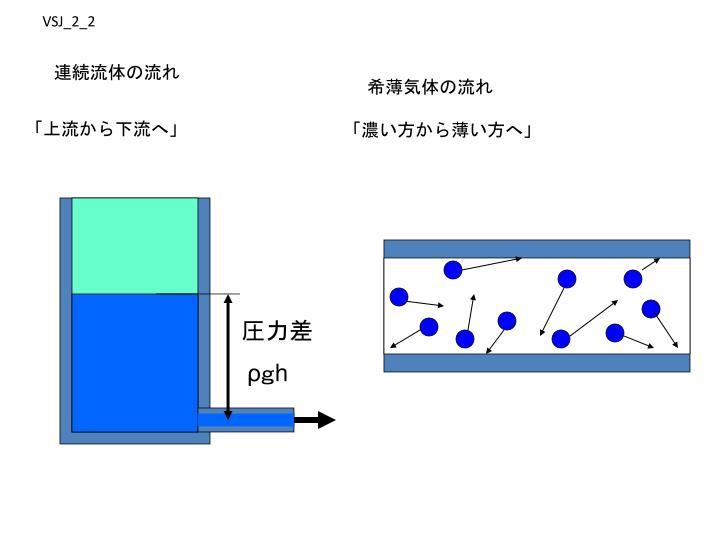 連続流体の流れ
