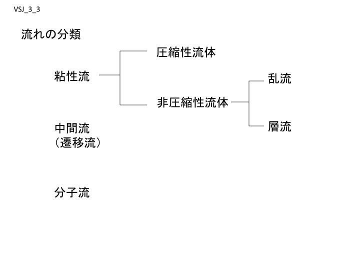 流れの分類