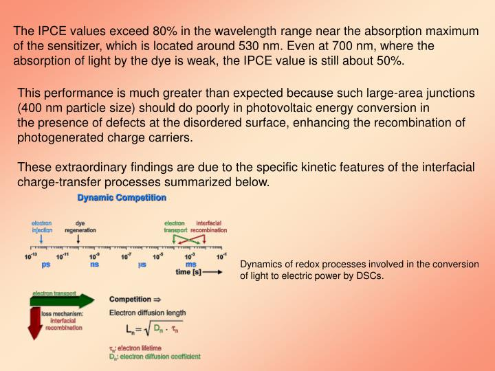 The IPCE values exceed 80% in the wavelength range near the absorption maximum