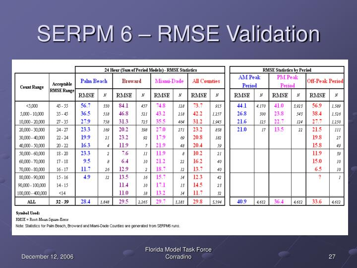 SERPM 6 – RMSE Validation