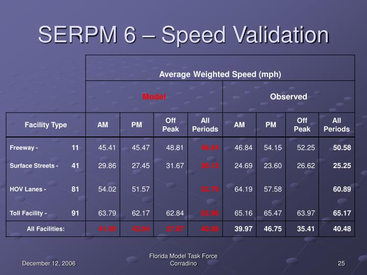 SERPM 6 – Speed Validation