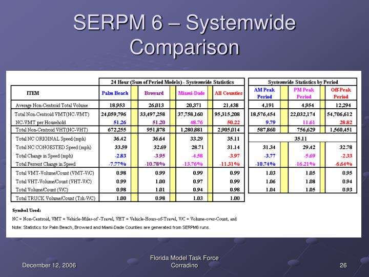 SERPM 6 – Systemwide Comparison