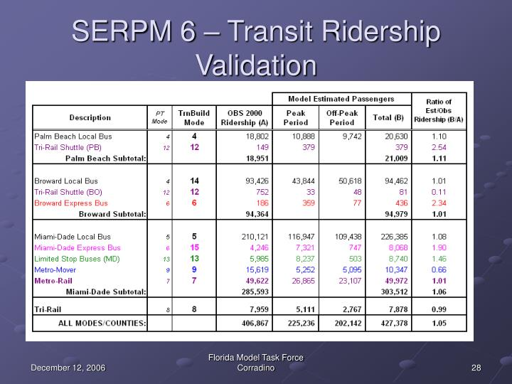 SERPM 6 – Transit Ridership Validation
