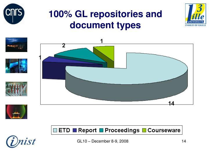 100% GL repositories and document types