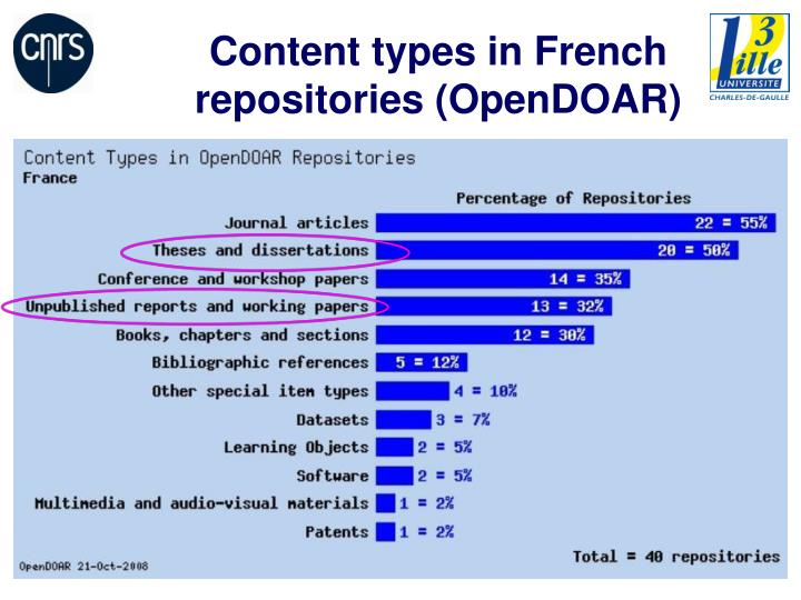 Content types in French repositories (OpenDOAR)