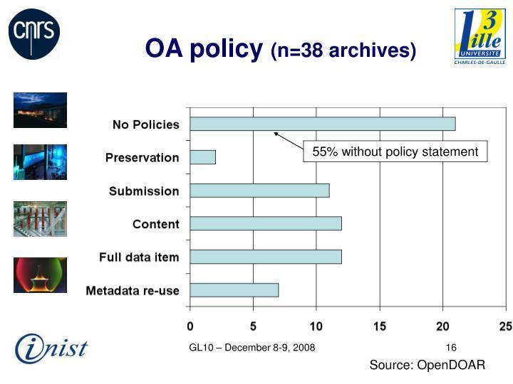 OA policy