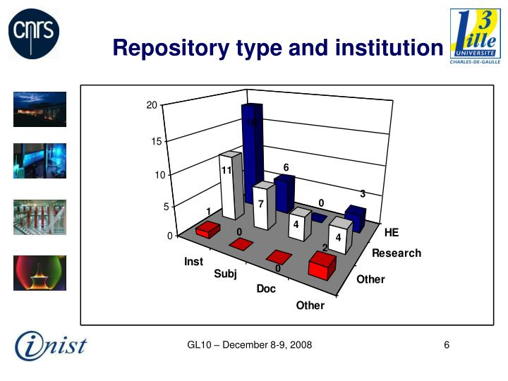 Repository type and institution