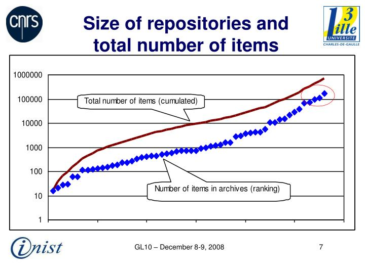 Size of repositories and total number of items