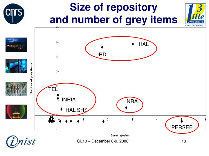 Size of repository