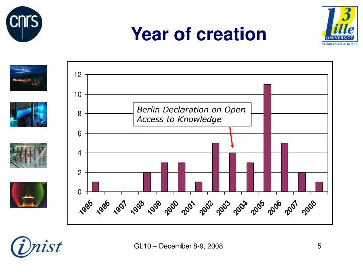 Year of creation