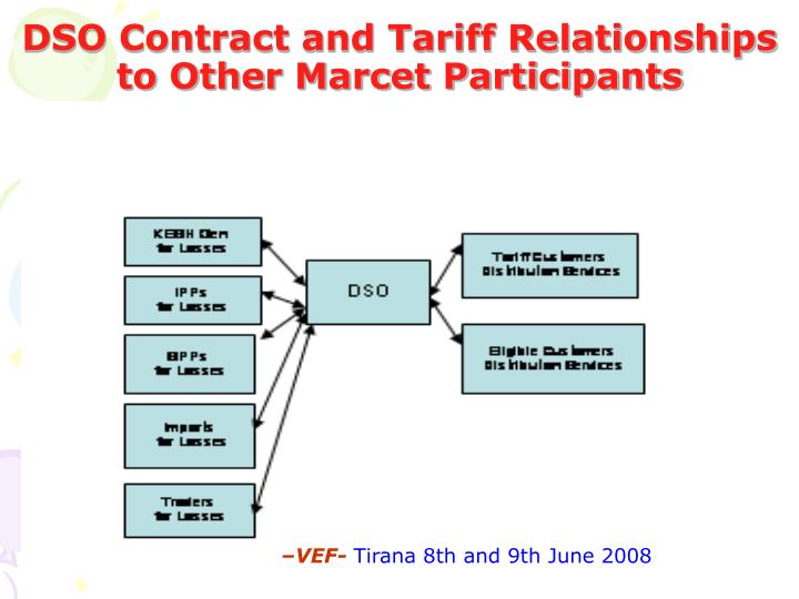DSO Contract and Tariff Relationships to Other Marcet Participants