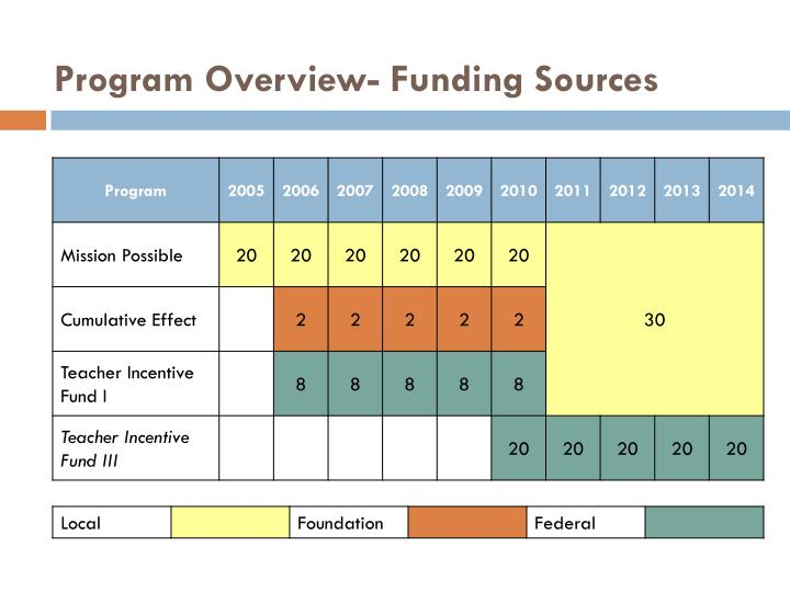Program Overview- Funding Sources