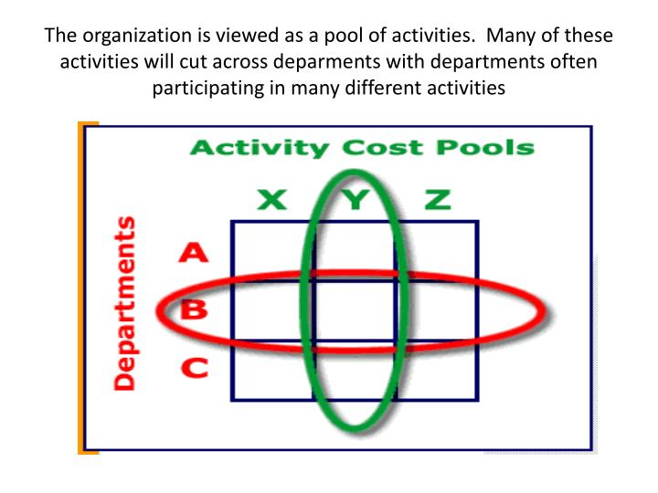 The organization is viewed as a pool of activities.  Many of these activities will cut across deparments with departments often participating in many different activities