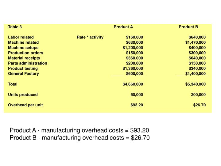Product A - manufacturing overhead costs = $93.20