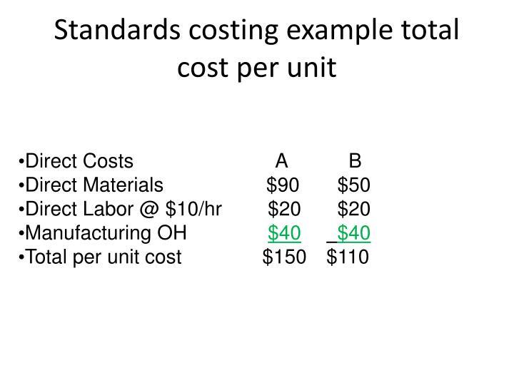Standard Costing Method