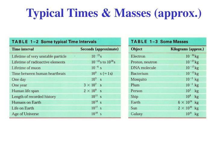 Typical Times & Masses (approx.)