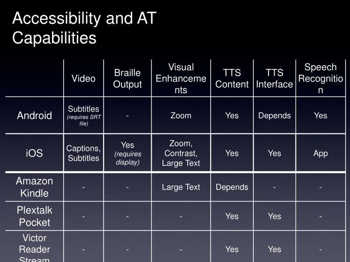 Accessibility and AT Capabilities