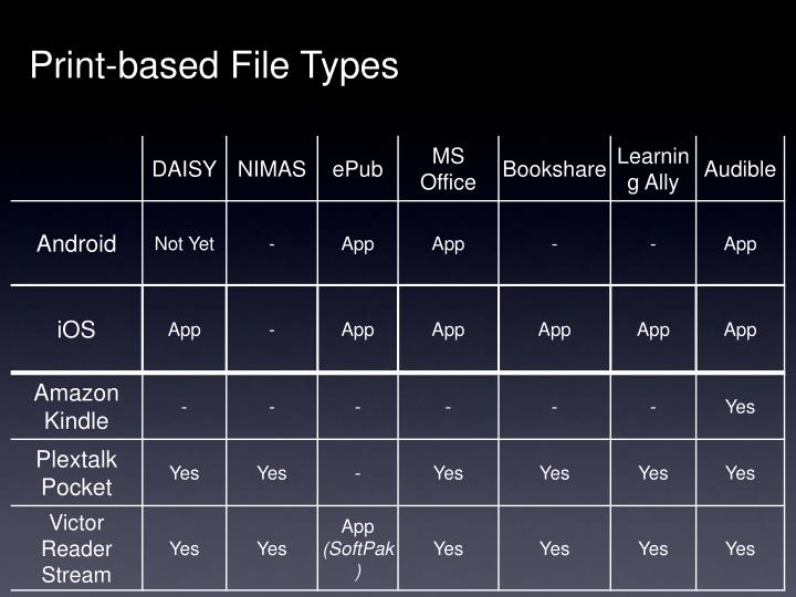 Print-based File Types