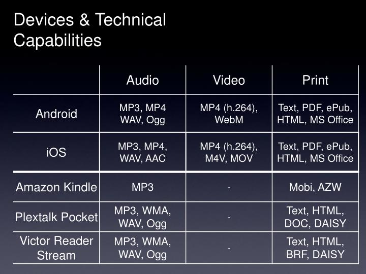 Devices & Technical Capabilities