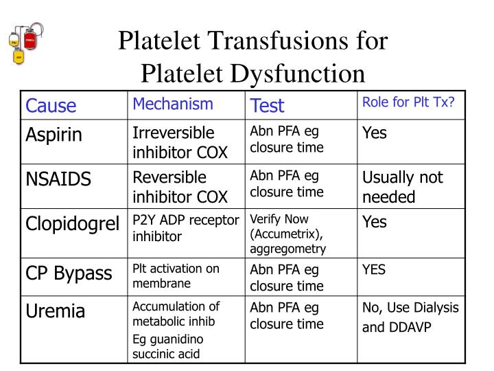 Platelet Transfusions for Platelet Dysfunction
