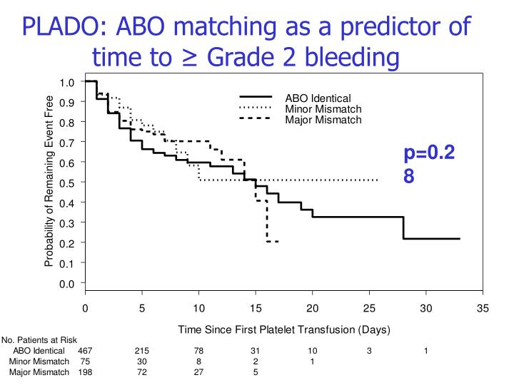 PLADO: ABO matching as a predictor of time to