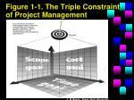 figure 1 1 the triple constraint of project management