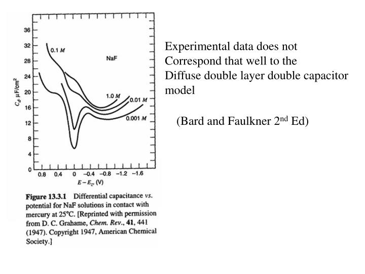 Experimental data does not