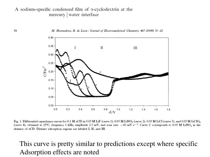 This curve is pretty similar to predictions except where specific