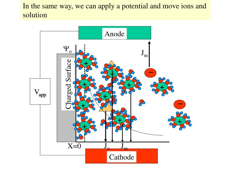 In the same way, we can apply a potential and move ions and
