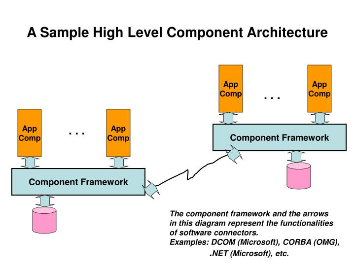 A Sample High Level Component Architecture