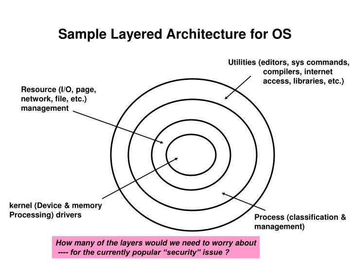 Sample Layered Architecture for OS