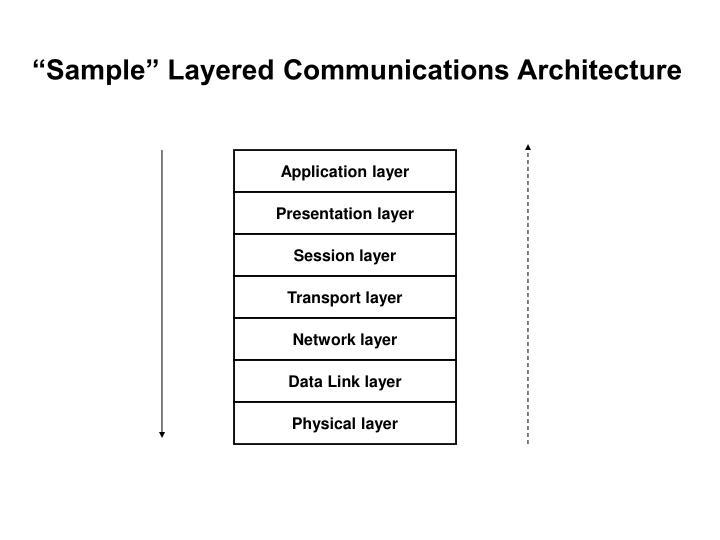 """Sample"" Layered Communications Architecture"