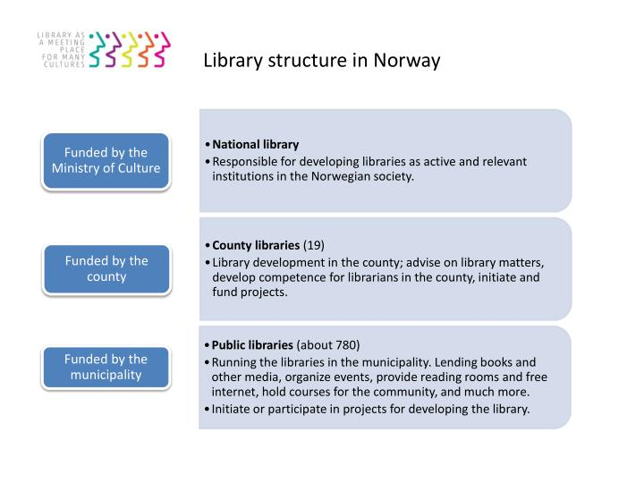 Library structure in Norway