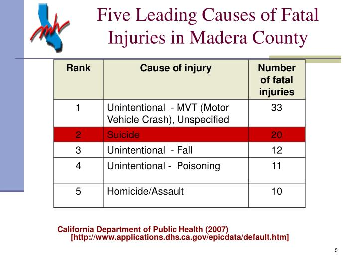 Five Leading Causes of Fatal Injuries in Madera County
