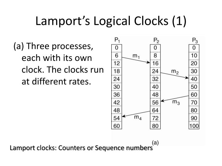 Lamport's Logical Clocks (1)