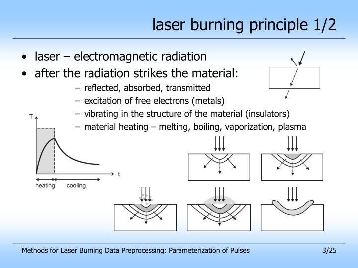 laser burning principle 1/2
