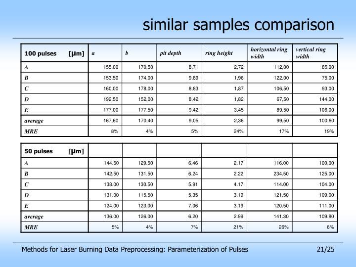 similar samples comparison