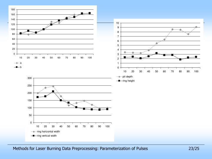 Methods for Laser Burning Data Preprocessing: Parameterization of Pulses