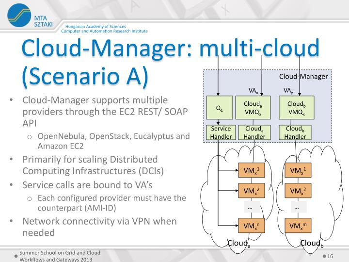 Cloud-Manager: multi-cloud (Scenario A)