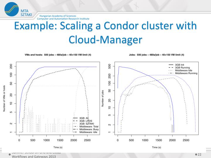 Example: Scaling a Condor cluster with Cloud-Manager