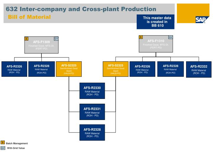 632 Inter-company and Cross-plant Production