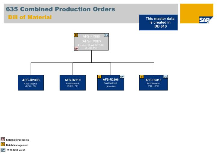 635 Combined Production Orders