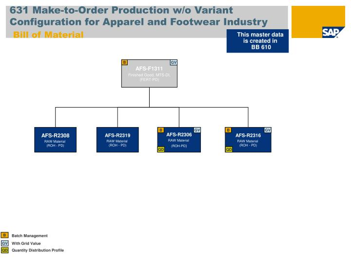 631 Make-to-Order Production w/o Variant Configuration for Apparel and Footwear Industry