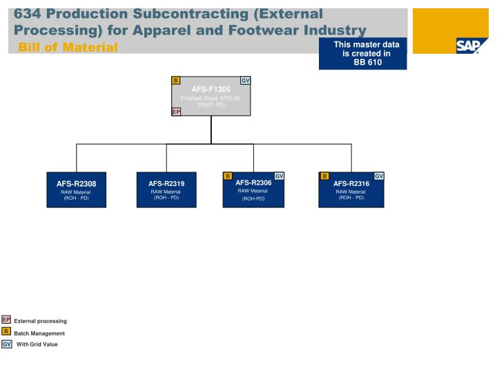 634 Production Subcontracting (External Processing) for Apparel and Footwear Industry